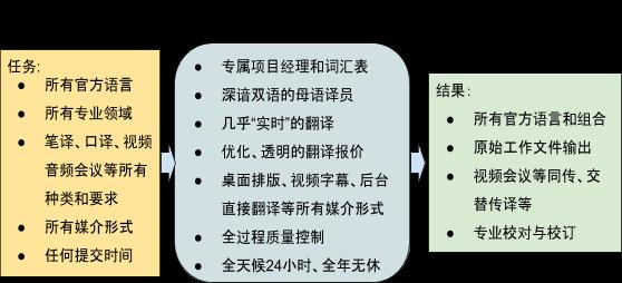 ATENAO翻译公司 全媒体 全语种 全天候 全过程质量控制 成本控制